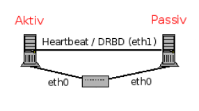 Heartbeat Cluster